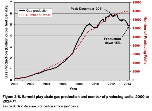 Grafica produccion Barnett 2000-2014