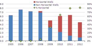 Produccion Num Pozos de Shale Gas 1er trim 2012